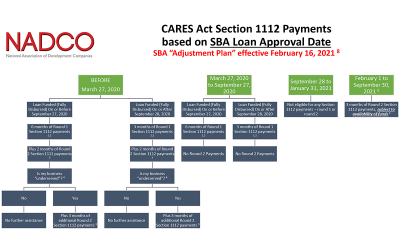 CARES Act Section 1112 Payments based on SBA Loan Approval Date